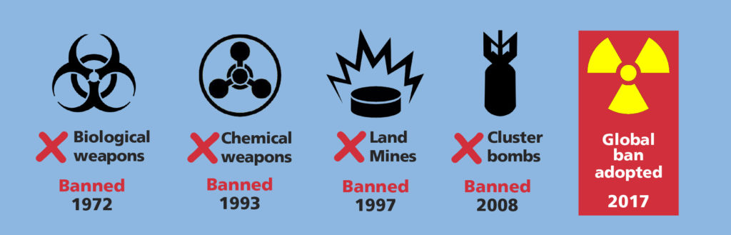Global ban graphic