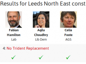 Majority of Leeds Candidates oppose Trident Renewal